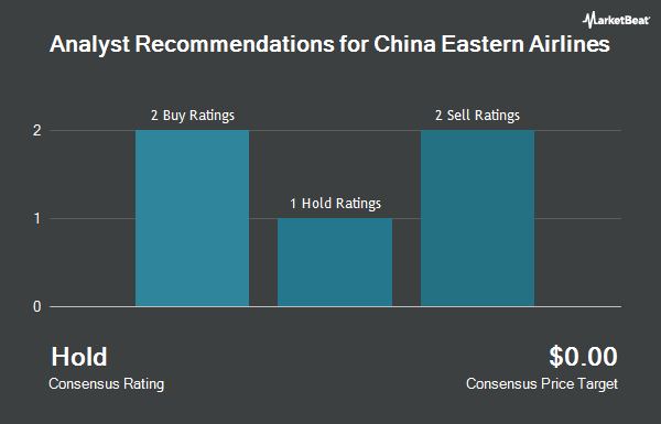 Analyst Recommendations for China Eastern Airlines Corp. Ltd. ADR Class H (NYSE:CEA)