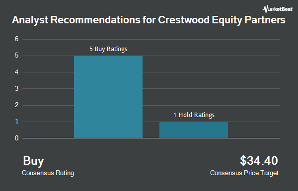 Analyst Recommendations for Crestwood Equity Partners (NYSE:CEQP)