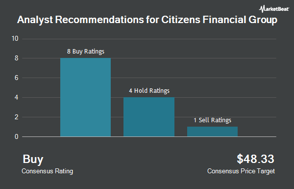 Analyst Recommendations for Citizens Financial Group (NYSE:CFG)