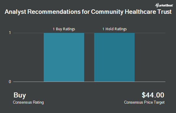 Analyst Recommendations for Community Healthcare Trust (NYSE:CHCT)