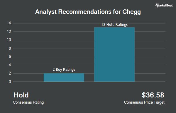 Analyst Recommendations for Chegg (NYSE:CHGG)