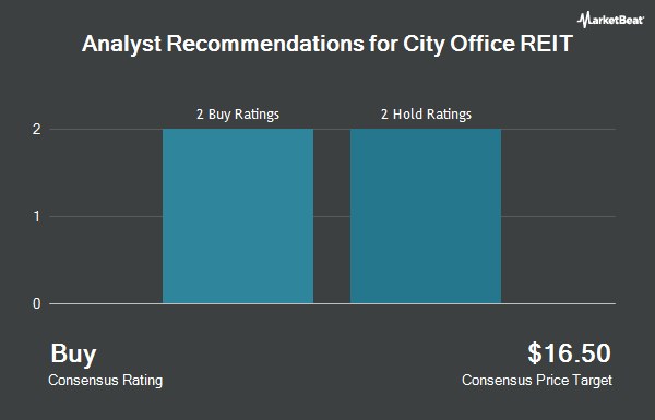 Analyst Recommendations for City Office REIT (NYSE:CIO)