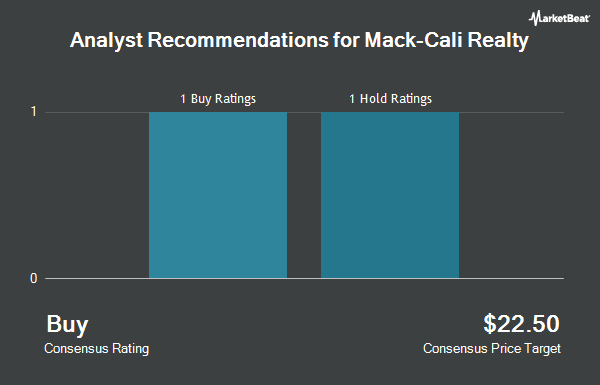 Analyst Recommendations for Mack Cali Realty (NYSE:CLI)