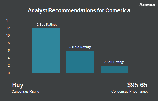 Analyst Recommendations for Comerica (NYSE: CMA)