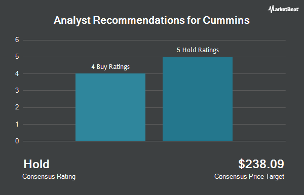 Analyst Recommendations for Cummins (NYSE:CMI)