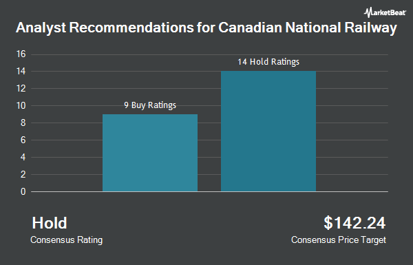 Analyst Recommendations for Canadian National Railway (NYSE:CNI)