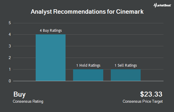 Analyst Recommendations for Cinemark (NYSE:CNK)