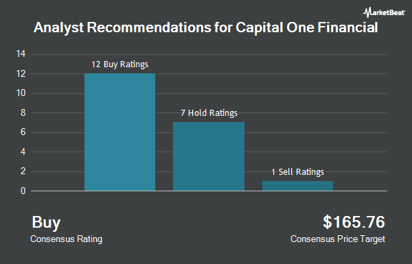 Analyst Recommendations for Capital One Financial (NYSE:COF)