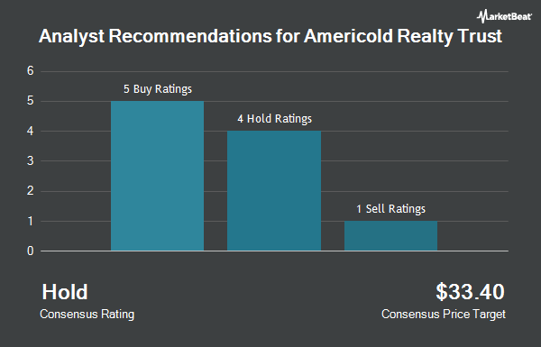 Analyst Recommendations for AmeriCold Realty Trust (NYSE:COLD)