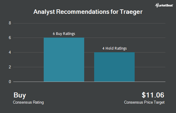 Analyst Recommendations for Traeger (NYSE:COOK)