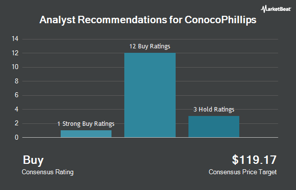 Analyst Recommendations for ConocoPhillips (NYSE:COP)