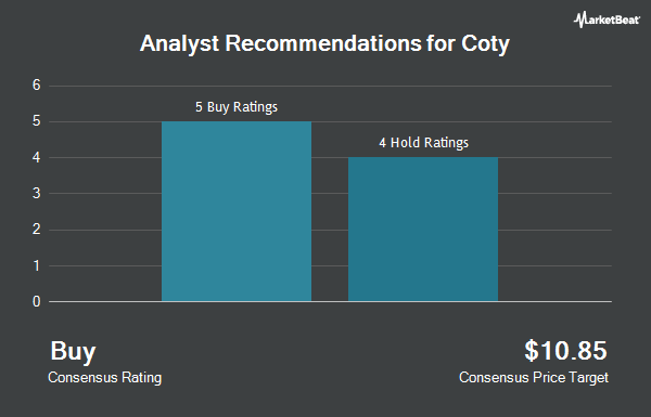 Analyst Recommendations for Coty (NYSE:COTY)