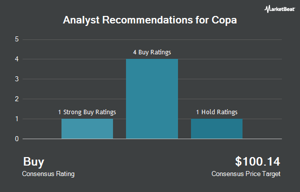 Analyst Recommendations for Copa (NYSE:CPA)