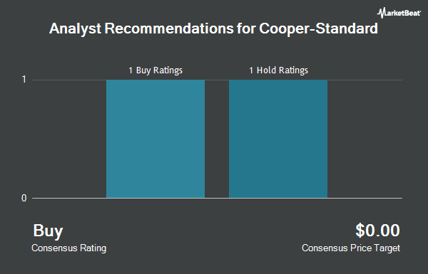 Analyst Recommendations for Cooper-Standard (NYSE:CPS)