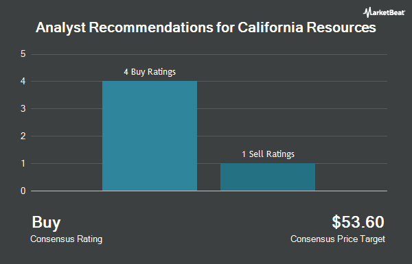Analyst Recommendations for California Resources (NYSE:CRC)