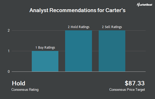 Analyst Recommendations for Carter`s (NYSE:CRI)