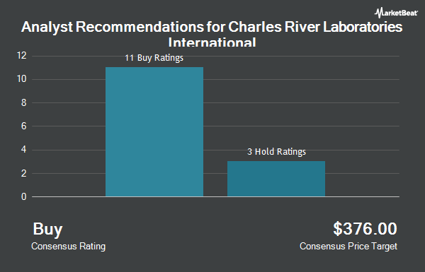 Analyst Recommendations for Charles River Laboratories International (NYSE:CRL)