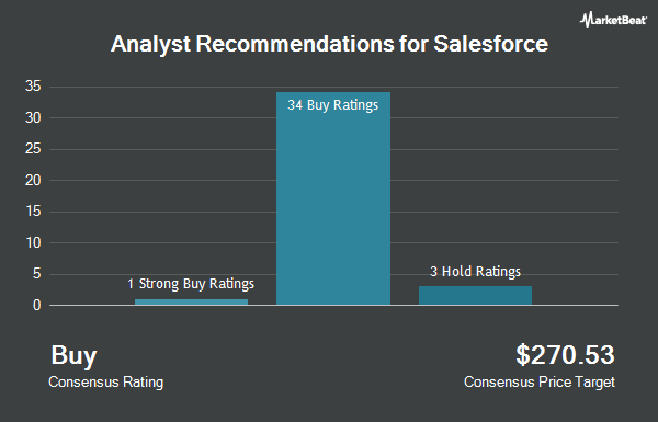 Analyst Recommendations for salesforce.com (NYSE:CRM)