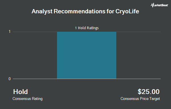 Analyst Recommendations for Cryolife (NYSE:CRY)