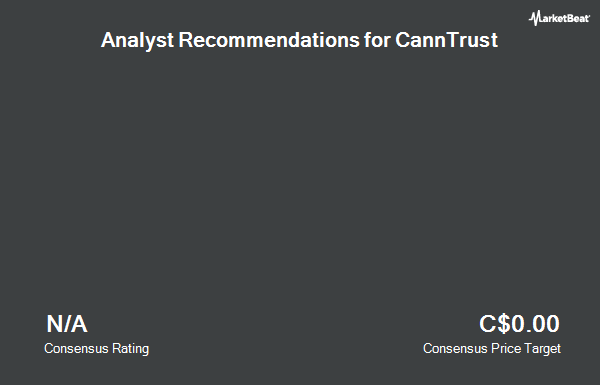 Analyst Recommendations for CannTrust (NYSE:CTST)