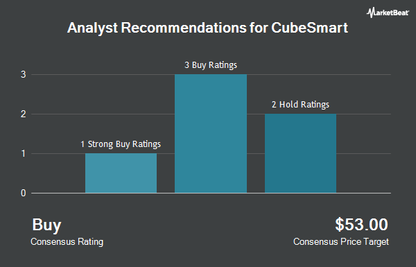 Analyst Recommendations for CubeSmart (NYSE:CUBE)