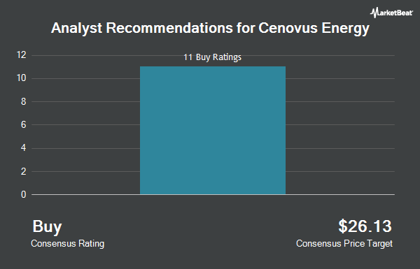 Analyst Recommendations for Cenovus Energy (NYSE:CVE)