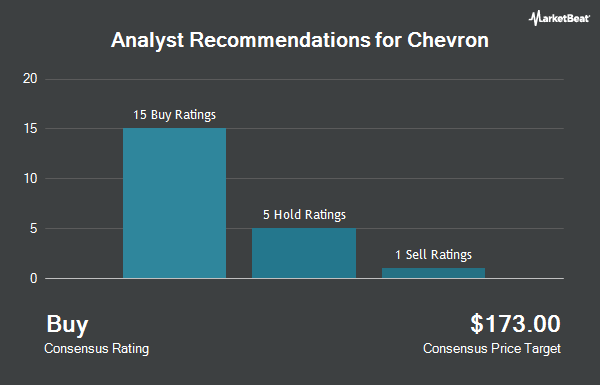 Analyst Recommendations for Chevron (NYSE:CVX)