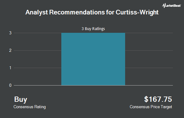 Analyst Recommendations for Curtiss-Wright (NYSE:CW)