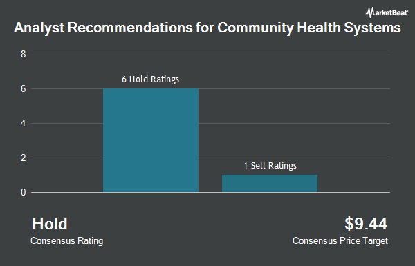 Analyst Recommendations for Community Health Systems (NYSE:CYH)