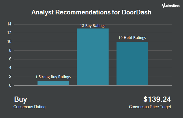 Analyst Recommendations for DoorDash (NYSE:DASH)
