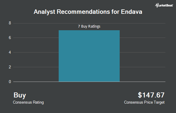 Analyst Recommendations for Endava (NYSE:DAVA)