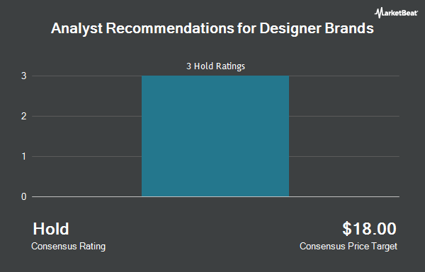 Analyst Recommendations for Designer Brands (NYSE:DBI)