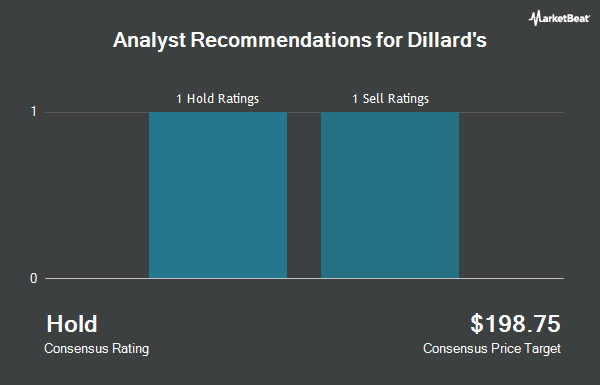 Analyst Recommendations for Dillard`s (NYSE:DDS)