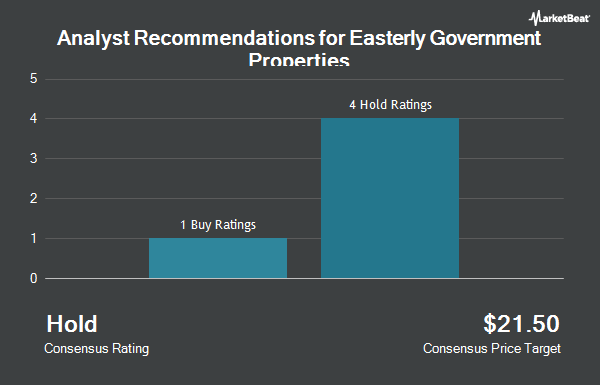 Analyst Recommendations for Easterly Government Properties (NYSE:DEA)
