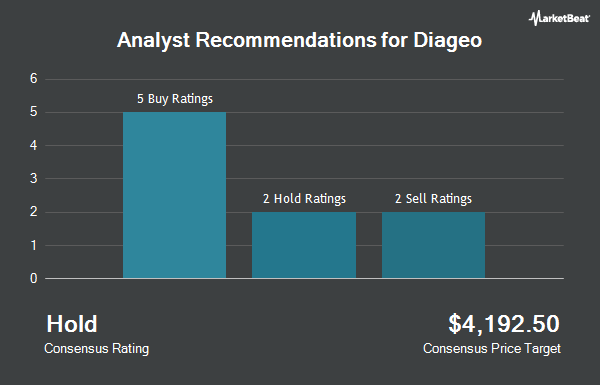 Analyst Recommendations for Diageo (NYSE:DEO)