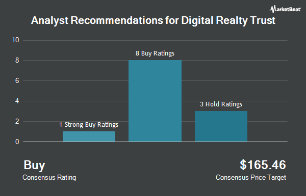 Analyst Recommendations for DIGITAL RLTY TR/SH (NYSE:DLR)