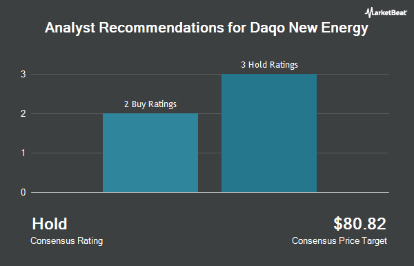 Analyst Recommendations for Daqo New Energy (NYSE:DQ)
