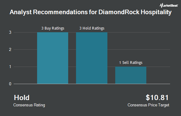 Analyst Recommendations for DiamondRock Hospitality (NYSE:DRH)