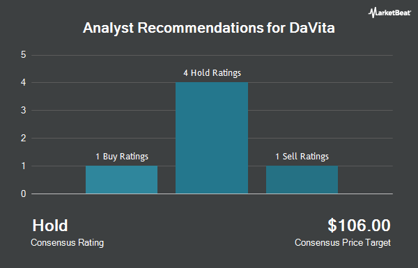 Analyst Recommendations for Davita (NYSE:DVA)