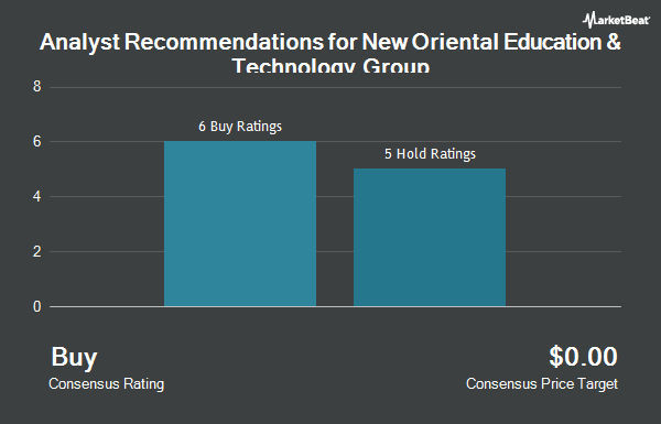 Analyst Recommendations for New Oriental Education & Tech Grp (NYSE:EDU)