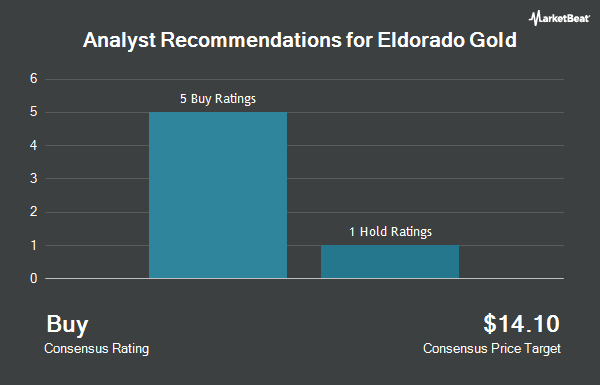Analyst Recommendations for Eldorado Gold (NYSE:EGO)