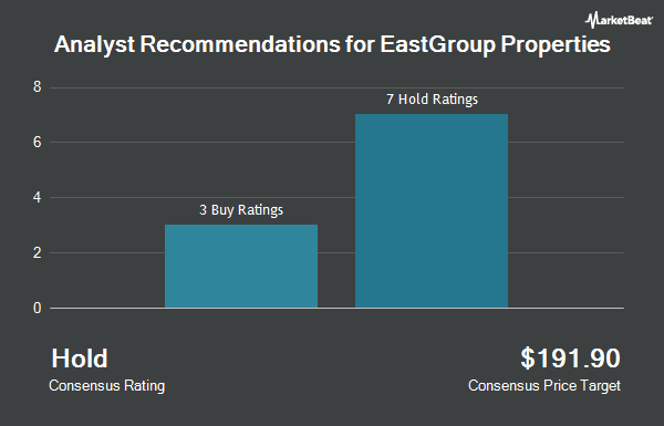 Analyst Recommendations for Eastgroup Properties (NYSE:EGP)