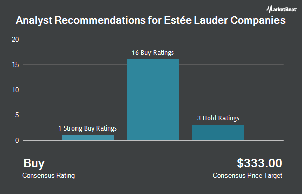 Analyst Recommendations for Estee Lauder Companies (NYSE:EL)