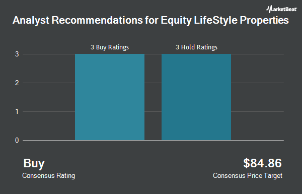 Analyst Recommendations for Equity Lifestyle Properties (NYSE:ELS)
