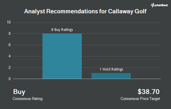 Analyst Recommendations for Callaway Golf (NYSE:ELY)