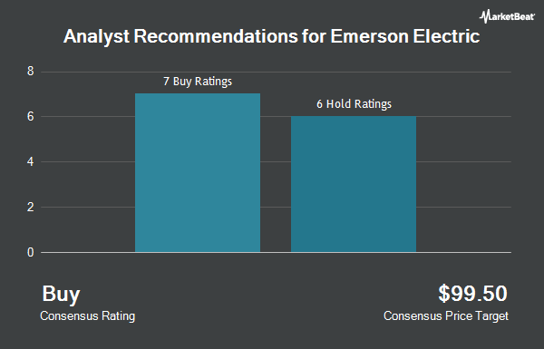 Analyst Recommendations for Emerson Electric (NYSE:EMR)