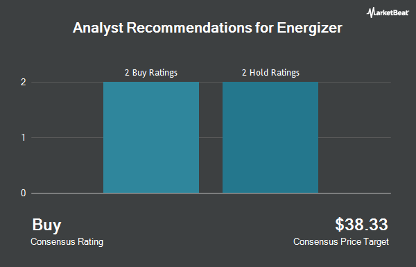 Analyst Recommendations for Energizer (NYSE:ENR)