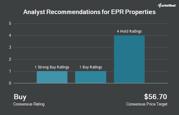 Analyst Recommendations for EPR Properties (NYSE:EPR)