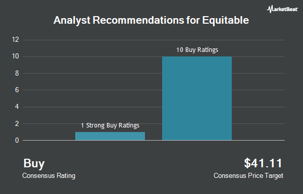 Analyst Recommendations for Equitable (NYSE:EQH)
