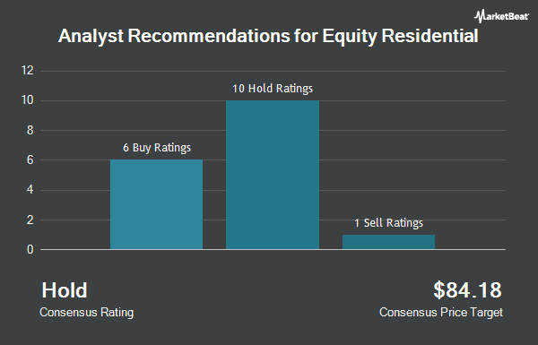 Analyst Recommendations for Equity Residential (NYSE:EQR)